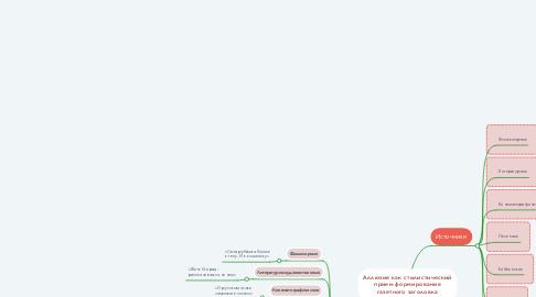 Mind Map: Аллюзия как стилистический прием формирования газетного заголовка