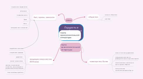 Mind Map: Гордость и предубеждение как роман нравов