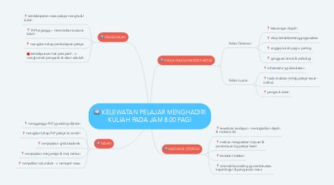 Mind Map: KELEWATAN PELAJAR MENGHADIRI KULIAH PADA JAM 8.00 PAGI