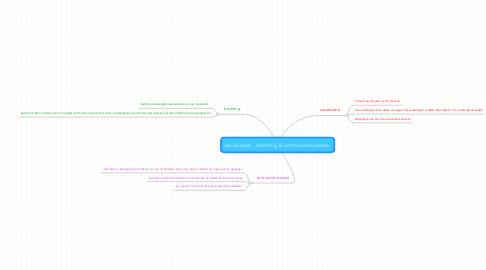 Mind Map: socialisatie , Hechting & vertrouwensrelatie.
