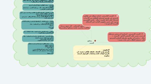 Mind Map: مناهج البحث