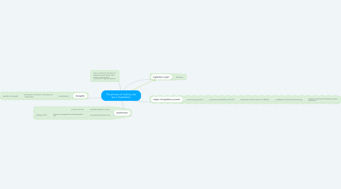 Mind Map: The process of making new law in Kazakhstan