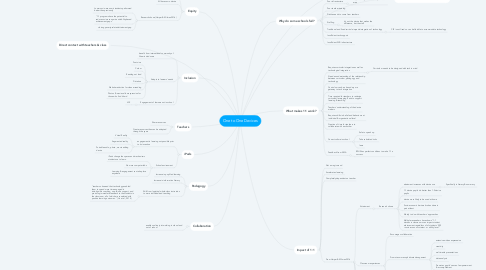 Mind Map: One to One Devices