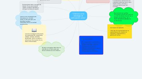 """Mind Map: """"la lectura como estrategia de participación activa"""""""