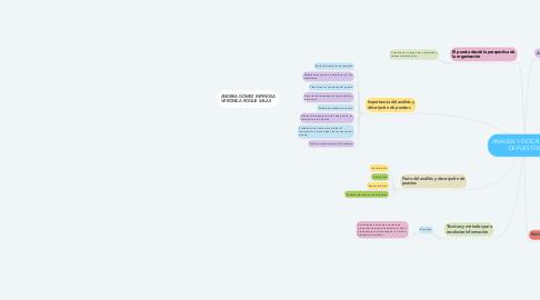 Mind Map: ANÁLISIS Y DESCRIPCIÓN DE PUESTOS
