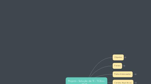 Mind Map: Projeto - Solução de TI - TCEs v. 2018.set