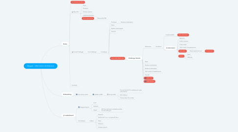 Mind Map: Magpie - Information Architecture