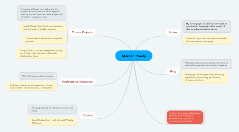 Mind Map: Morgan Roady