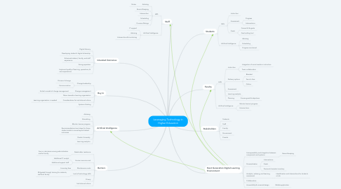 Mind Map: Leveraging Technology in Higher Education