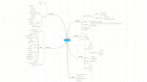 Mind Map: ITWeb