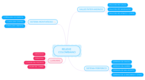 Mind Map: RELIEVE  COLOMBIANO