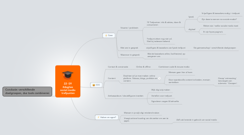 Mind Map: 22- 09 #daglies social media  trefpunten