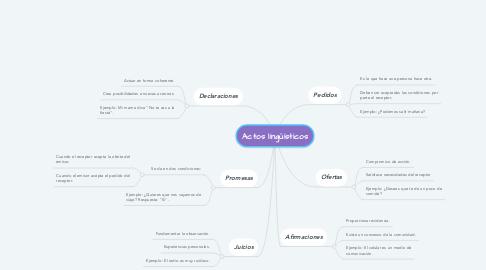 Mind Map: Actos lingüísticos