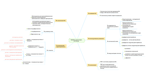 Mind Map: Приборы ориентации на Солнце