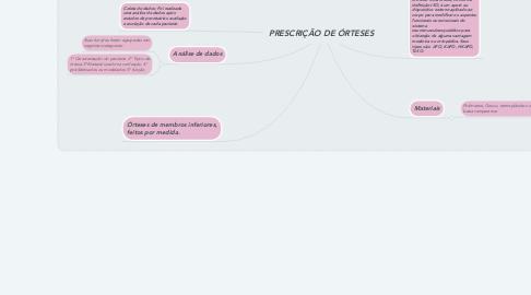 Mind Map: PRESCRIÇÃO DE ÓRTESES
