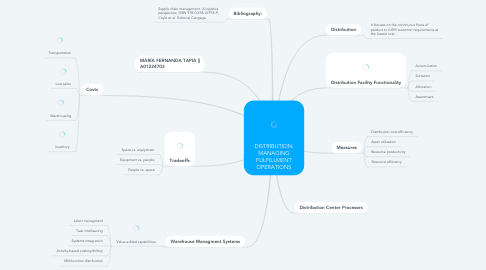 Mind Map: DISTRIBUTION: MANAGING FULFILLMENT OPERATIONS