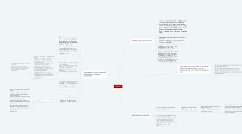 Mind Map: segundo corte
