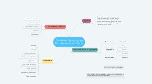 Mind Map: Función de la logística en las cadenas de suministro