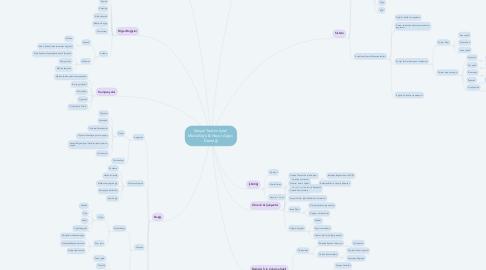 Mind Map: Sosyal Yardım İşleri  Müdürlüğü & Hayat Ağacı  Derneği