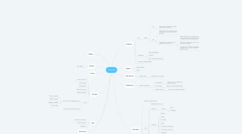 Mind Map: CanaLog