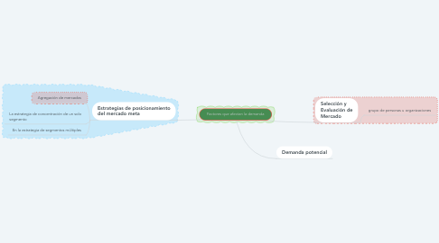 Mind Map: ISO Y NORMAS