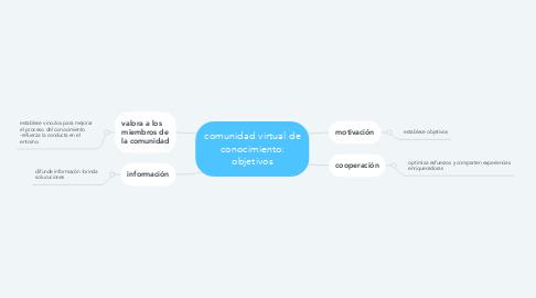 Mind Map: comunidad virtual de conocimiento: objetivos
