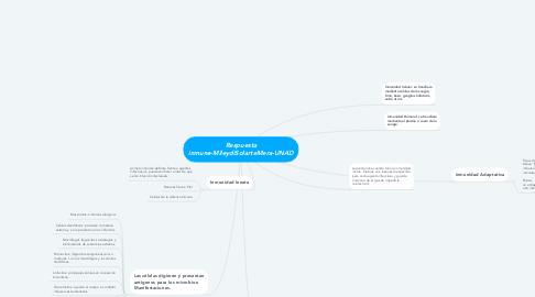 Mind Map: Respuesta inmune-MileydiSolarteMera-UNAD