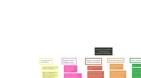 Mind Map: Caso los Chorros Públicos (12 destrezas para Resolución del Conflicto)