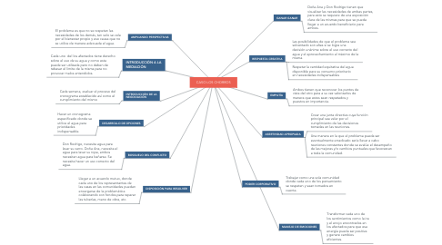 Mind Map: CASO LOS CHORROS