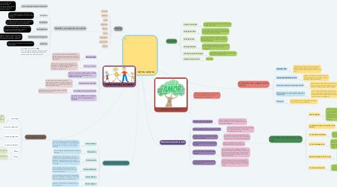 Mind Map: El mundo de los valores