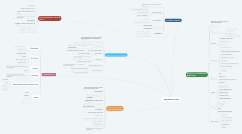 Mind Map: StreetWork Assets Map