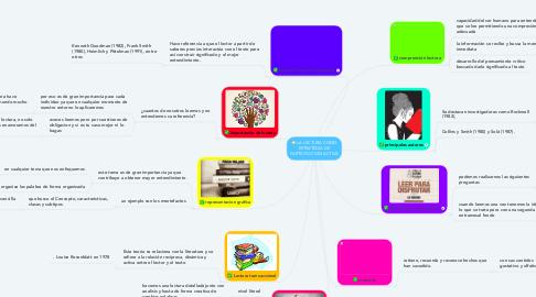 Mind Map: LA LECTURA COMO ESTRATEGIA DE PARTICIPACION ACTIVA