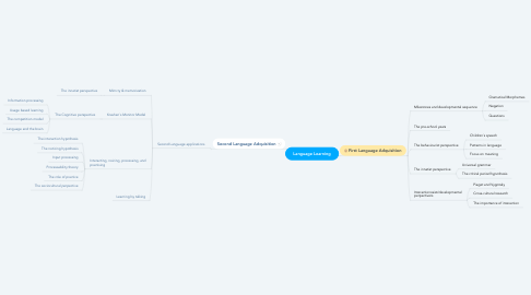 Mind Map: Language Learning