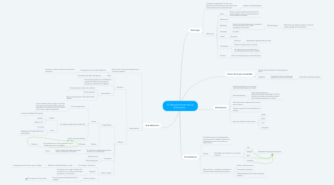 Mind Map: El descubrimiento de las estructuras...