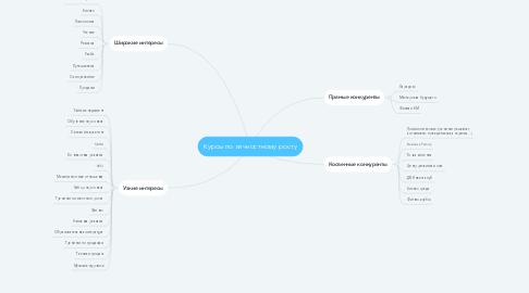Mind Map: Курсы по личностному росту