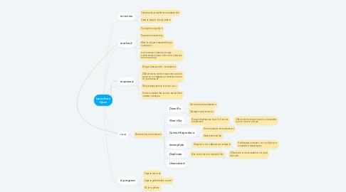 Mind Map: Цикл бага Open