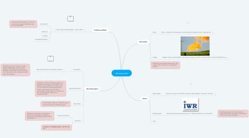 Mind Map: Klimawandel
