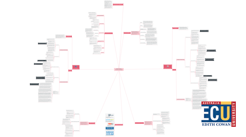 Mind Map: Western Australian Curriculum: Technologies