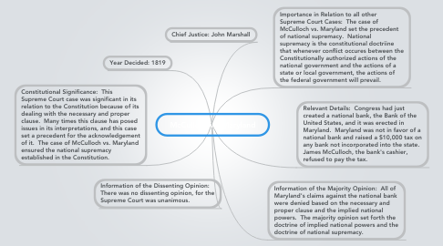 Mind Map: McCulloch vs. Maryland