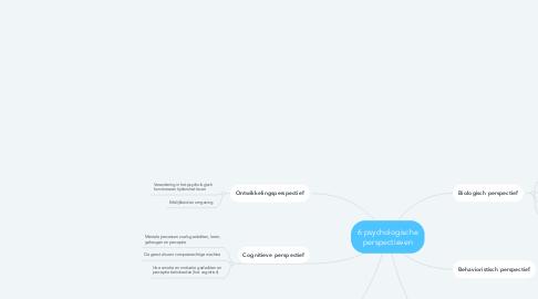 Mind Map: 6 psychologische perspectieven