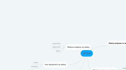 Mind Map: SZTUKA