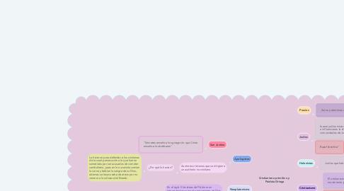 Mind Map: Cristianismo primitivo y  Paideia Griega