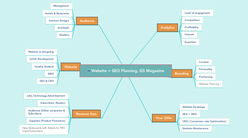 Mind Map: Website + SEO Planning, GS Magazine