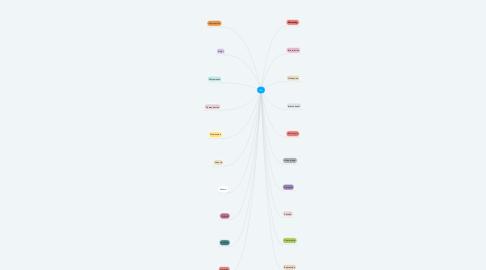 Mind Map: LEA