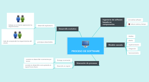 Mind Map: PROCESO DE SOFTWARE