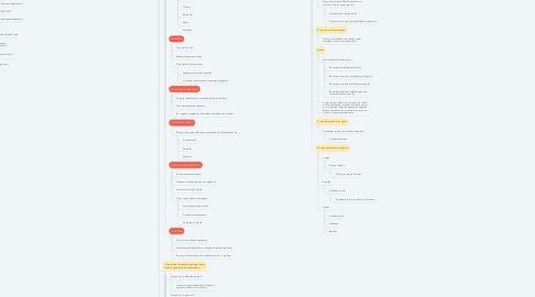 Mind Map: COPYWRITING BY TIAGO BASTOS