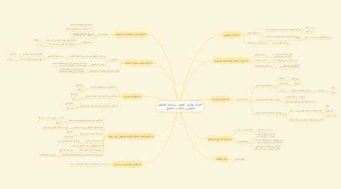Mind Map: التزام صاحب العمل بمراعاة التنظيم القانوني لإجازات العامل