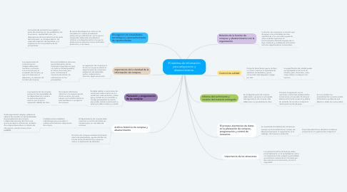 Mind Map: El sistema de información para adquisición y abastecimiento.