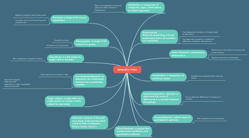 Mind Map: RESEARCH TYPES