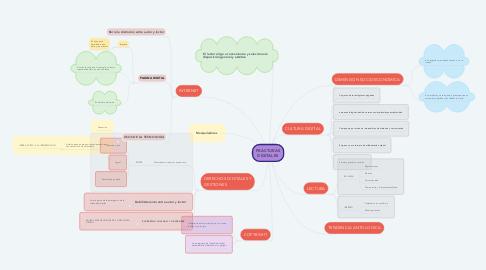 Mind Map: FRACTURAS DIGITALES
